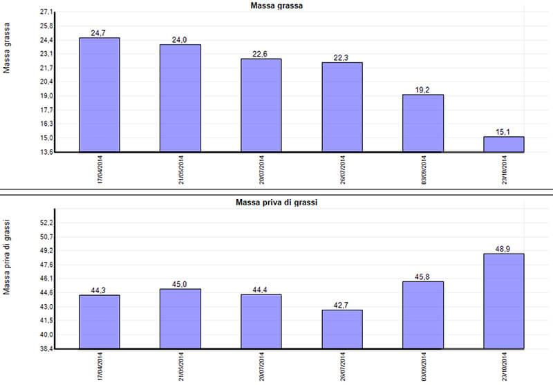 bioimpedenziometria massa grassa