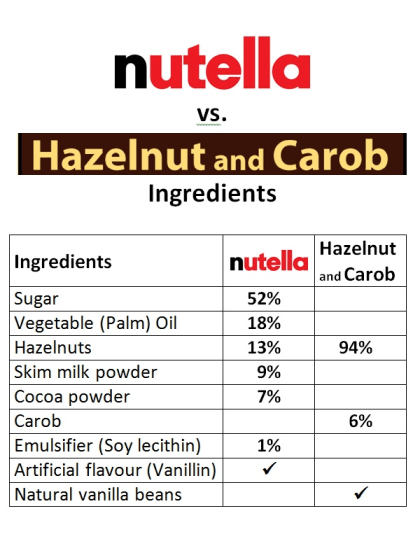 Hzelnut vs Nutella