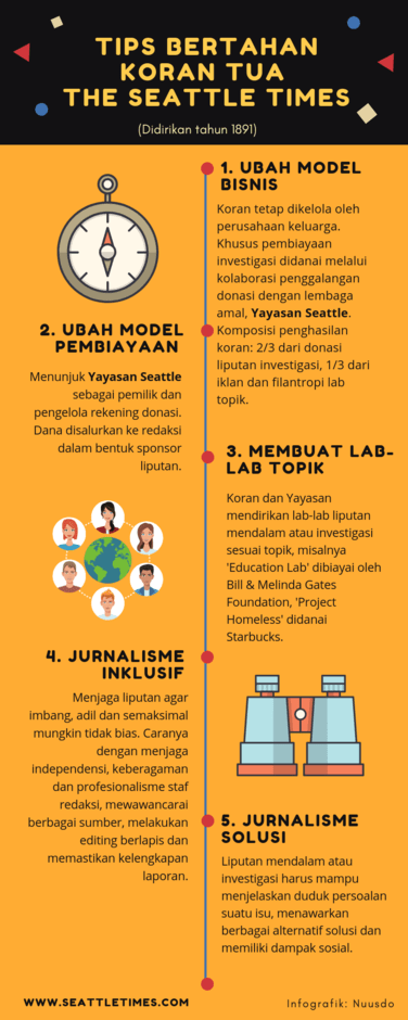 Model Bisnis The Seattle Times