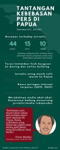 Kondisi Kekebasan Pers di Papua