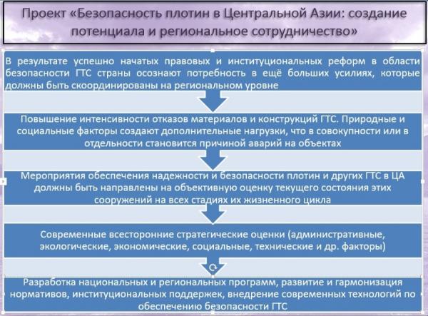 Безопасность плотин в Центральной Азии станет одним из приоритетов СПЕКА