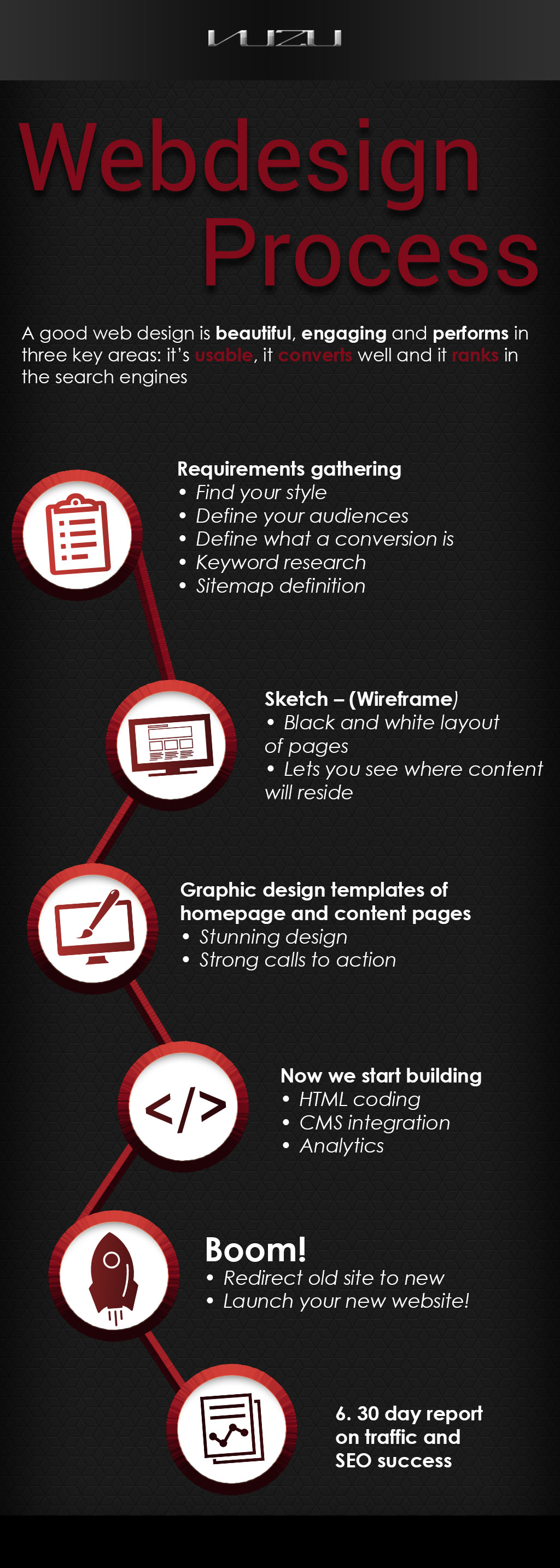 Website Design & Development Infograph
