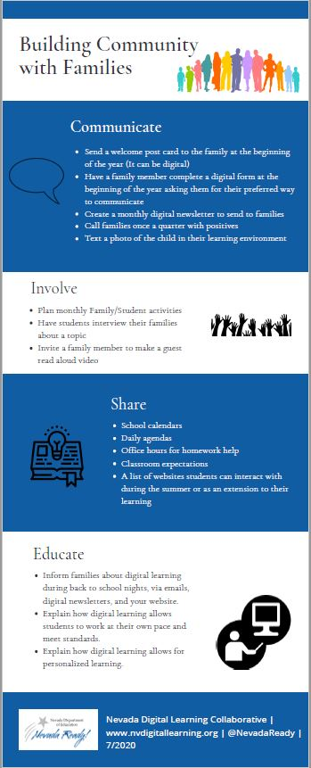An infographic picture of recommendations for building community with families.