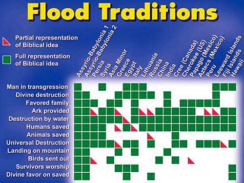 Image result for global flood legends