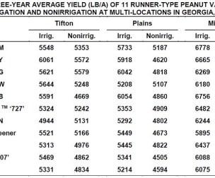Data from University of Georgia 2016 Peanut Update By: Monfort, Knox, Smith, Smith, Branch, Tubbs, Porter, Kemerait, Brenneman, Culbreath, Abney, Prostko http://www.caes.uga.edu/commodities/fieldcrops/peanuts/documents/2016PEANUTUPDATE.pdf