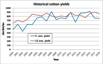 https://i1.wp.com/nwdistrict.ifas.ufl.edu/phag/files/2019/01/Mulvaney-Historical-Cotton-Yields.png?resize=351%2C219
