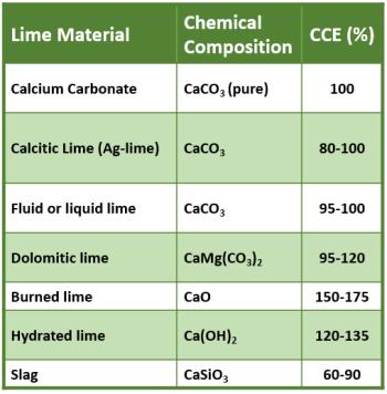 https://i1.wp.com/nwdistrict.ifas.ufl.edu/phag/files/2020/03/Bearden-liming-materials-chart.png?resize=350%2C356