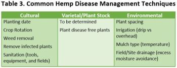 Table 3 hemp disease management