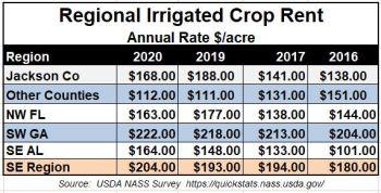 https://i1.wp.com/nwdistrict.ifas.ufl.edu/phag/files/2021/01/2020-Average-Irrigated-Farm-Rental-Rates.jpg?resize=350%2C178