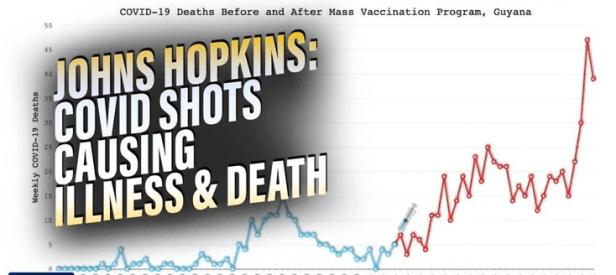 Johns Hopkins Data Proves COVID Shots Causing Majority of Illness and Death Image-799