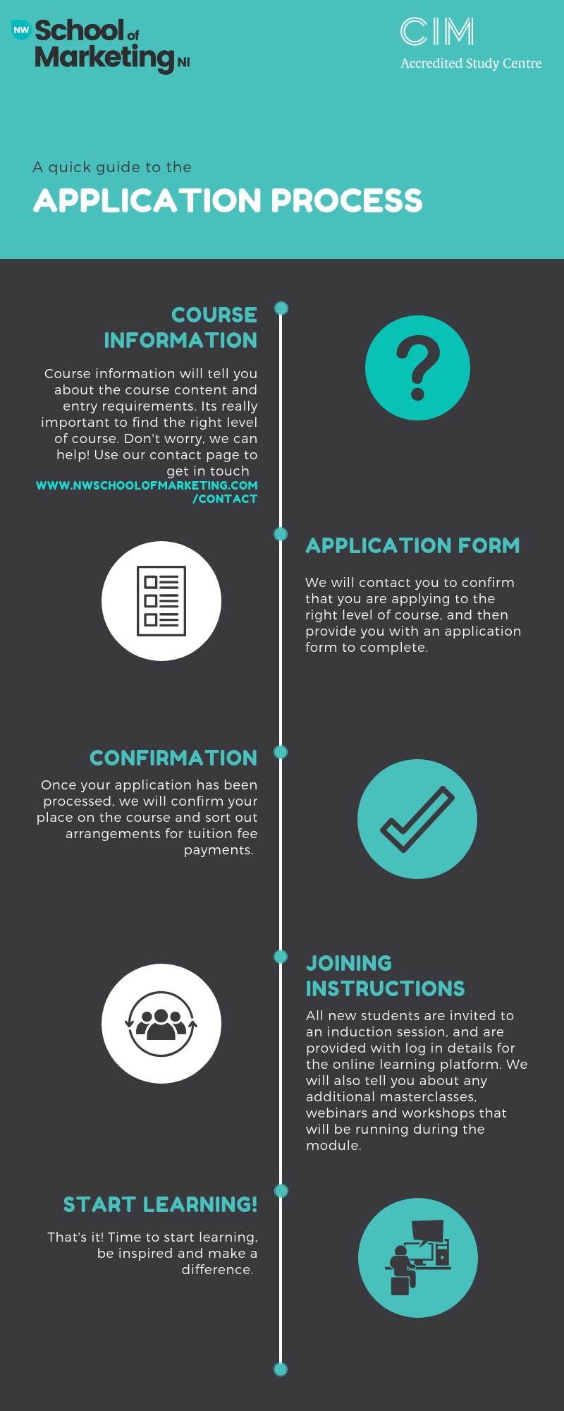 Application Process 2018