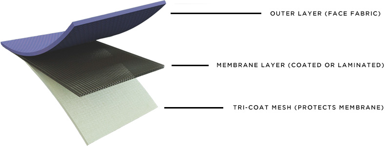 waterproof breathable fabrics