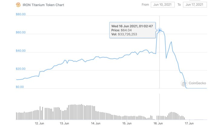 Iron Finance Token Slides From $64 to Near Zero Following 'Large-Scale Crypto Bank Run'