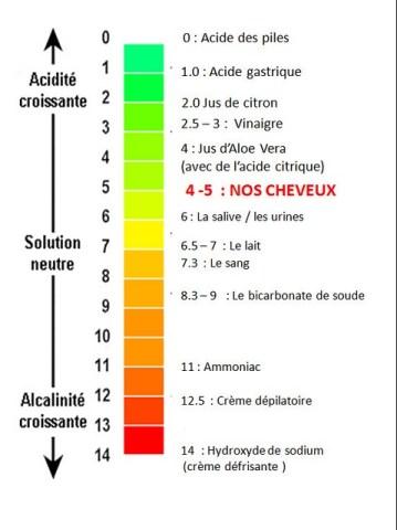 mesure du pH de différents produits