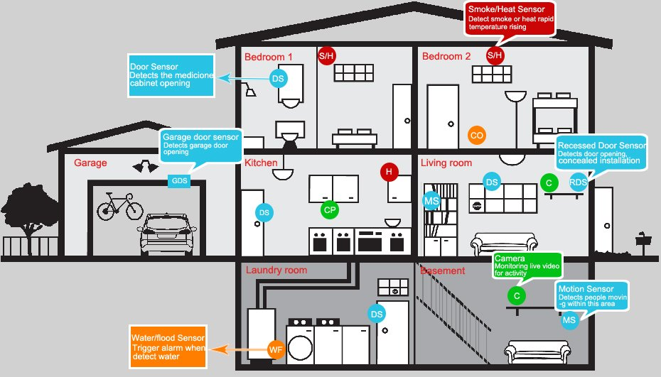 Home Security Monitoring & Fire Alarm Systems In