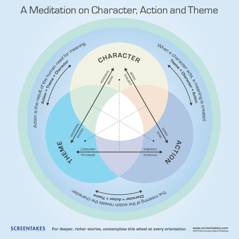 Ditching the typical linear layout of plot-centric screenplay analyses, Lanouette's chart gives equal weight to character, theme, and action (plot).