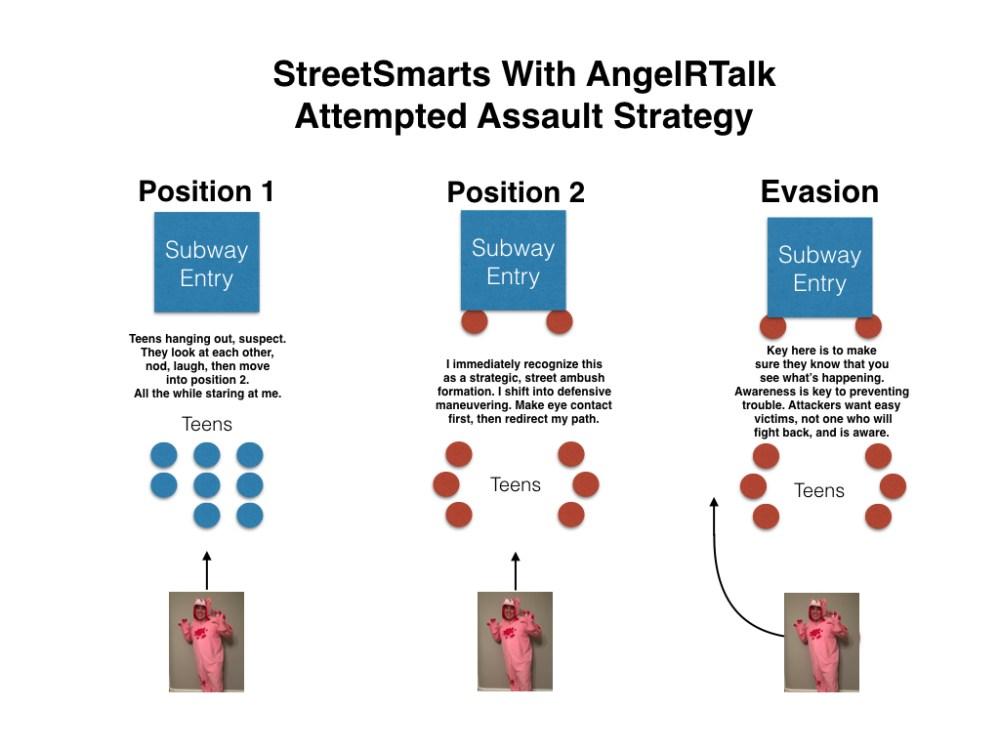attempted assault chart