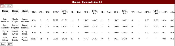 Bruins stats