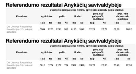 Referendumo rezultatai Anykščių savivaldybėje