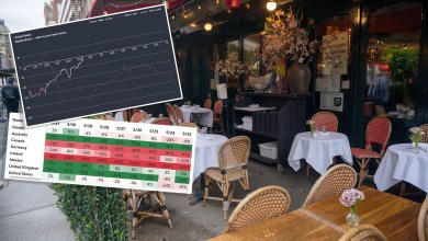 NY restaurants struggle despite strong recovery in US