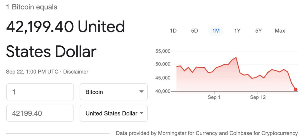 A chart showing bitcoin's price falling.