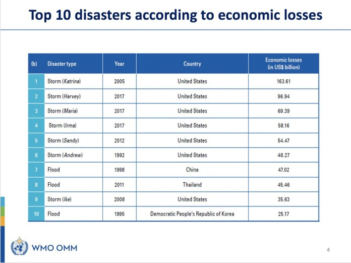 Top 10 disasters ranked by economic losses, according to a new report published Wednesday by the World Meteorological Organization (WMO) and United Nations Office for Disaster Risk Reduction (UNDRR).