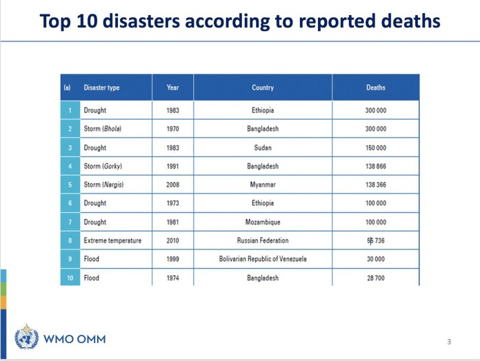 Top 10 disasters ranked by reported deaths, according to a new report published Wednesday by the World Meteorological Organization (WMO) and United Nations Office for Disaster Risk Reduction (UNDRR).