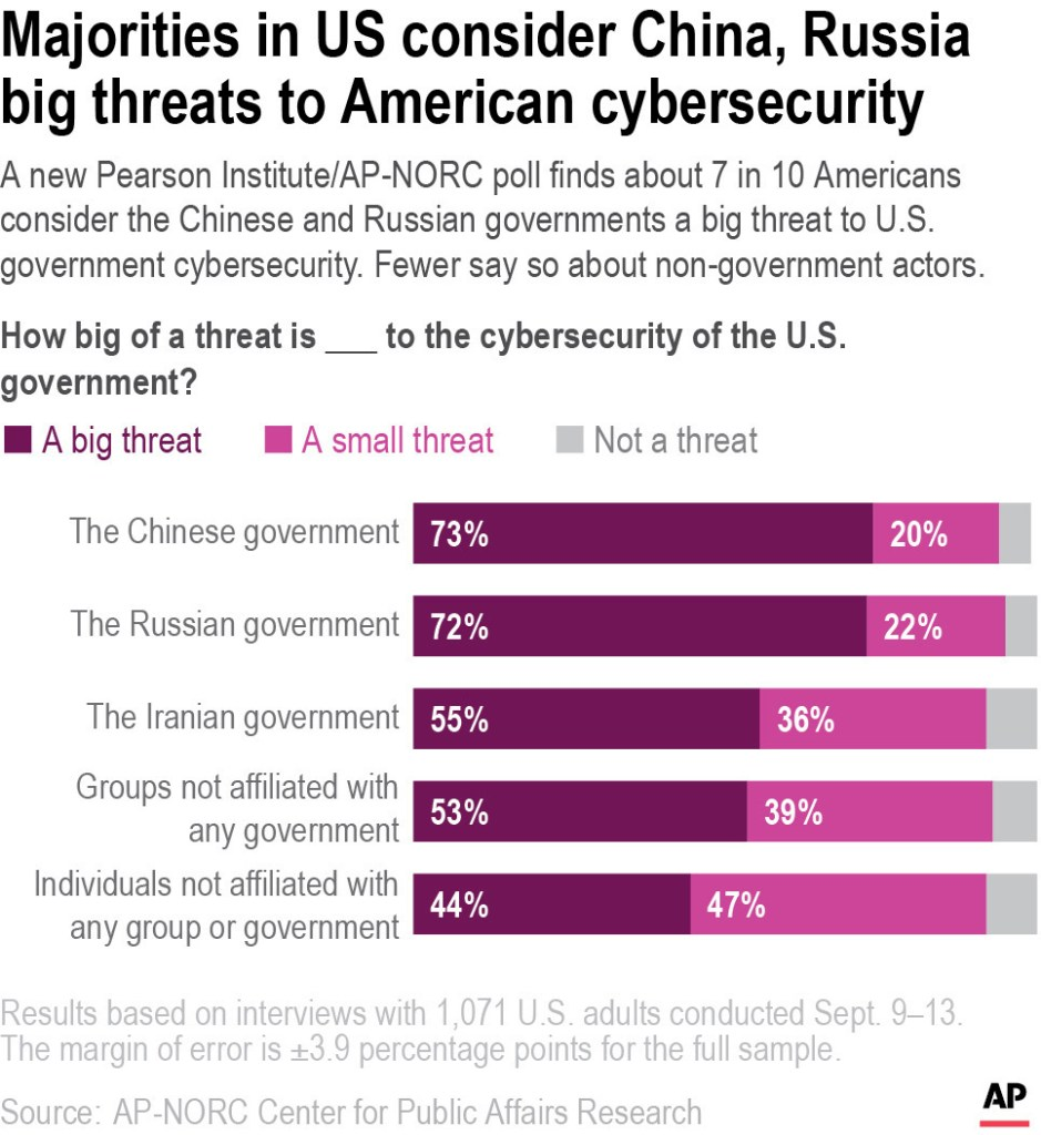 The Chinese and Russian governments were considered the top cyberattack threats in the poll.