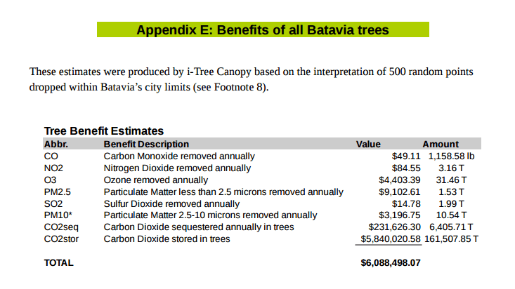 Tree benefits $$