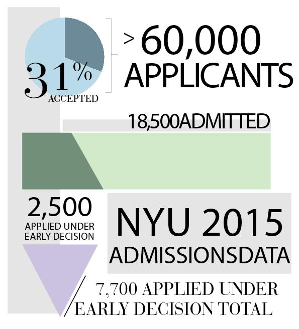 NYU+breaks+applicant+record
