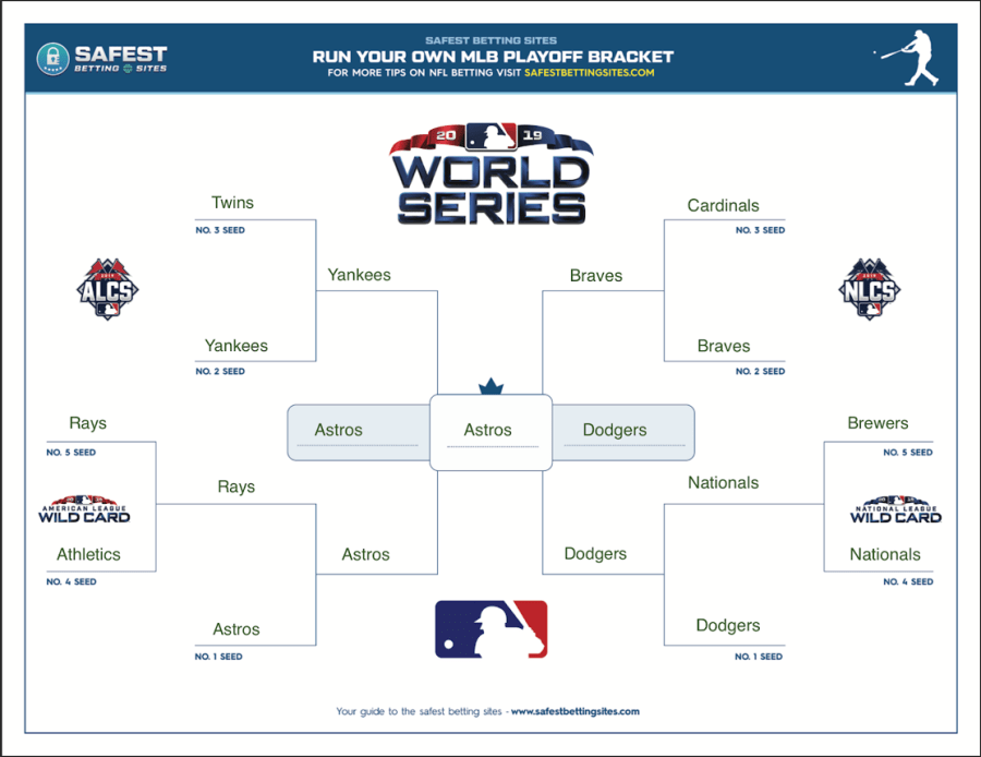 Our writer has the Houston Astros winning it all. (via safestbettingsites.com)