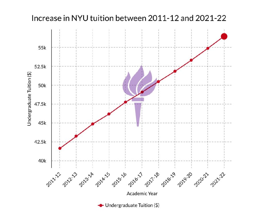 NYU undergraduate tuition rates have been increasing in the past 10 years. However, the university will continue to disburse COVID-19 Relief Grants in the next semester as students still face pandemic-related financial burdens. (Staff Illustration by Manasa Gudavalli)