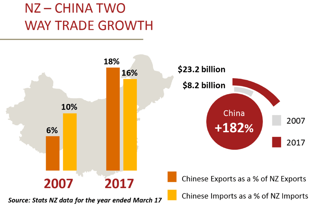 Belt and Road - NZ - China Two Way Growth