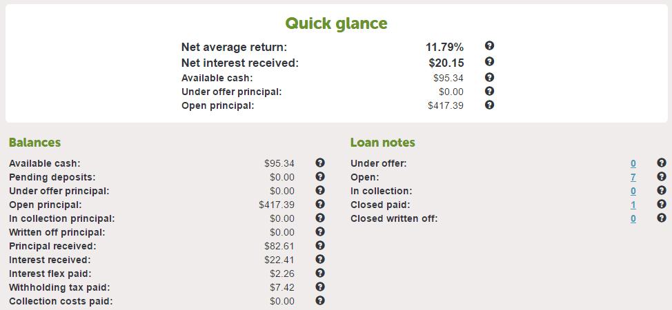 lending crowd p2p investment returns snapshot