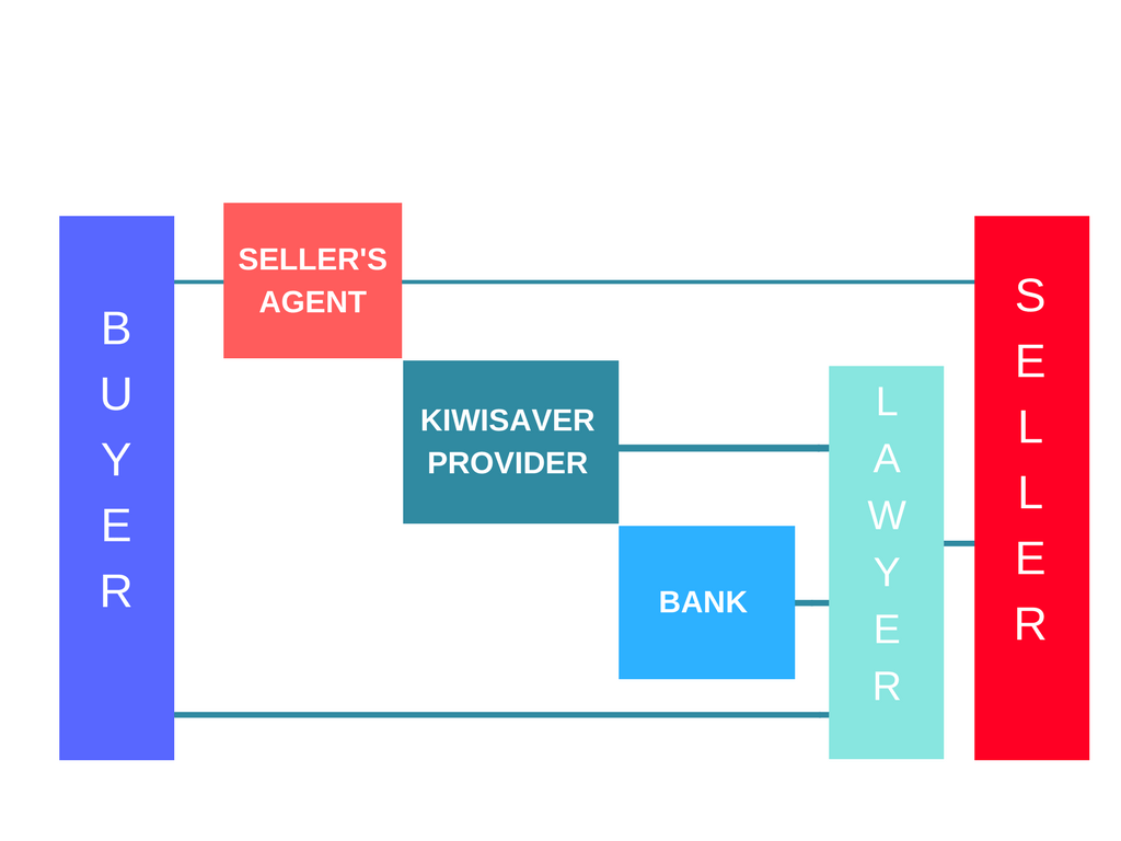 Buying a house in NZ cashflow - transactions process between purchase and settlement