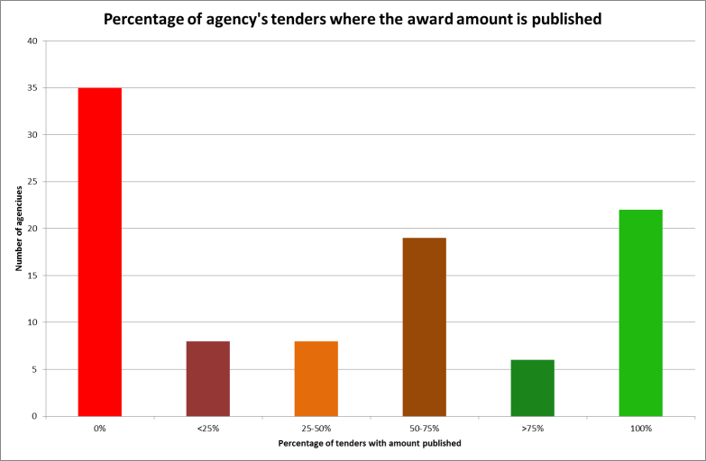 Government procurement awards released as open data