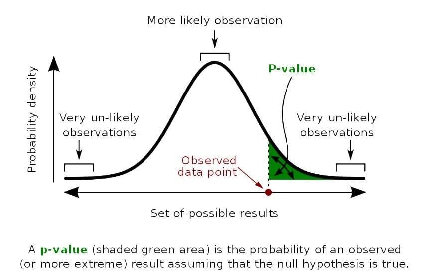 Слика 1. Графички приказ на веројатноста p (или p-вредност) да вредноста на тест статистиката T е поголема или еднаква на онаа на набљудуваните податоци, под претпоставка дека статистичката хипотеза H е точна т. е. p = P{T ≥ x|H}. На графикот: кривата задебелена линија е густината на распределба на веројатности на тест статистиката T, црвената точка е вредноста x, а p-вредноста е плоштината на зелениот дел. (Извор)