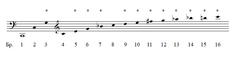 Илустрација на аликвотни тонови со музичка нотација