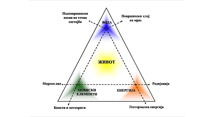 Слика 1. Трите услови за постанок на живот: вода во течна состојба, основни хемиски елементи и достапна енергија. Месечината Европа ги поседува сите овие услови (адаптирано од 1).
