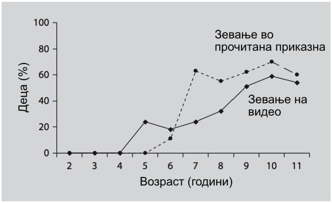 Слика 2. Постои позитивна корелација помеѓу возраста и бројот на зевања предизвикани од гледање видео во кое е прикажано зевање или пак слушање/читање на приказна во која ликовите зеваат кај деца од предучилишна возраст. Како стануваат социјално поспособни, заразното зевање има ефект врз нив.2
