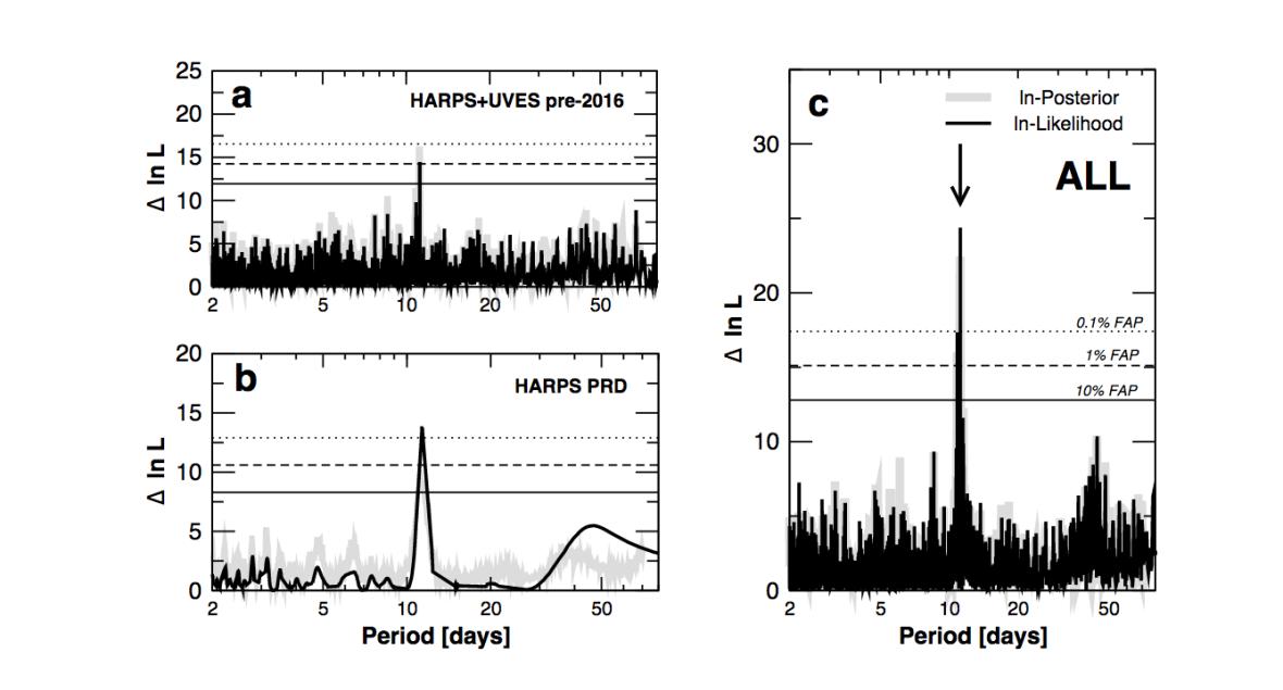 Слика 2. Периодограм на откритието. Податоци од инструментите HARPS и UVES од пред 2016 година и податоци од набљудувањата извршени во кампањата бледа црвена точка (лево-горе и долу). На панелот прикажан десно се комбинираните податоци. Видлива е зголемената веројатност дека податоците покажуваат периодичност од околу 11 дена.2) — Prox-spec