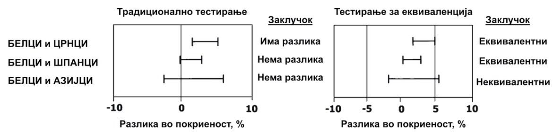 Слика 1. Резултати добиени со традиционалниот тест за разлики и тестот за еквивалентност (TOST) со маргина δ = 5% за споредбата на покриеност со MMR вакцината кај белите деца и децата од различни етнички групи (црнци, шпанци и азијци). Отсуството на статистички значајна разлика, може, но и не мора да значи постоење на еквивалентност 1.