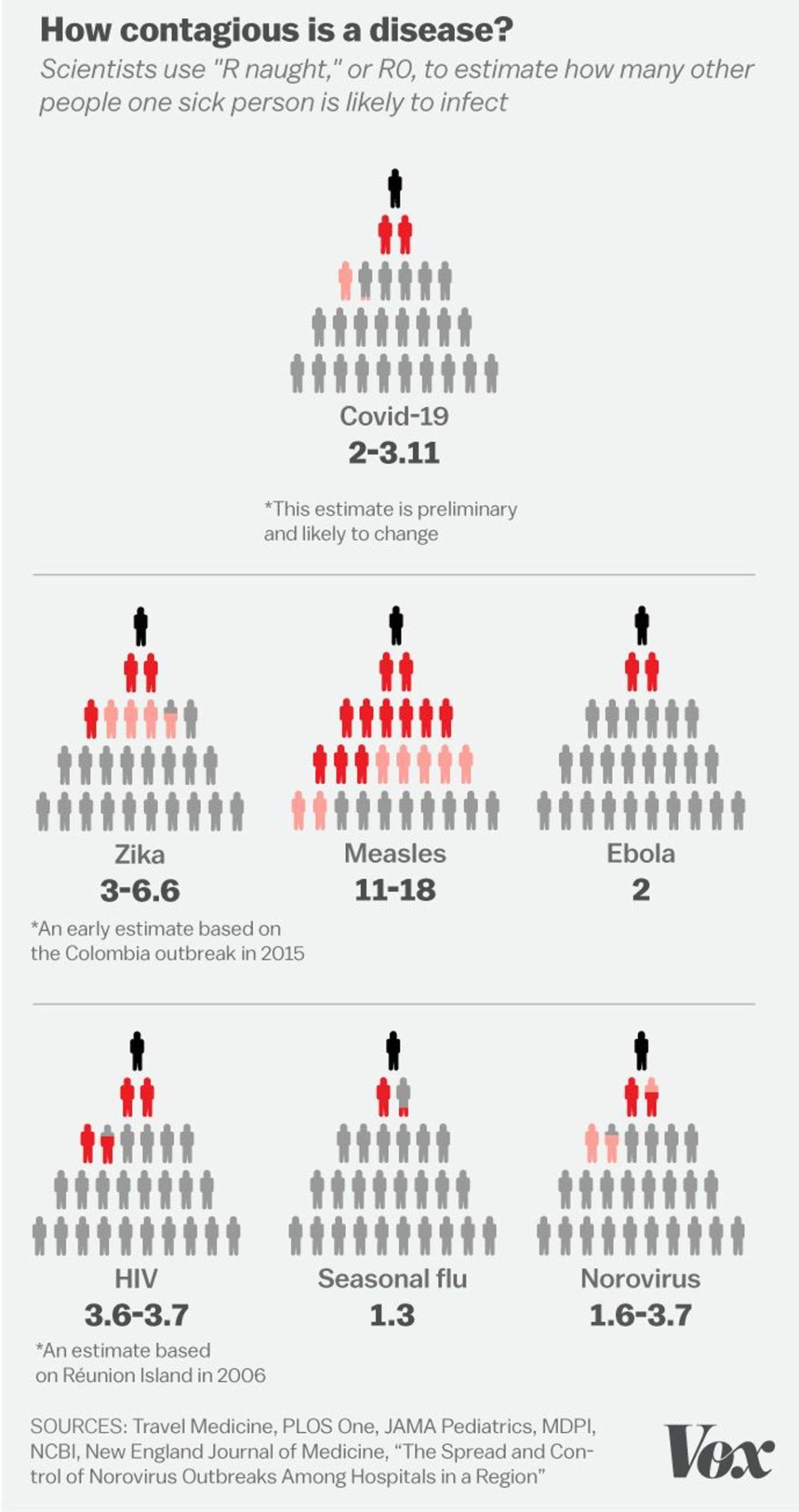 Слика 1. Коронавирусот има R0 кој е двапати поголем од оној на сезонскиот грип. (ИЗВОР: Vox Media)