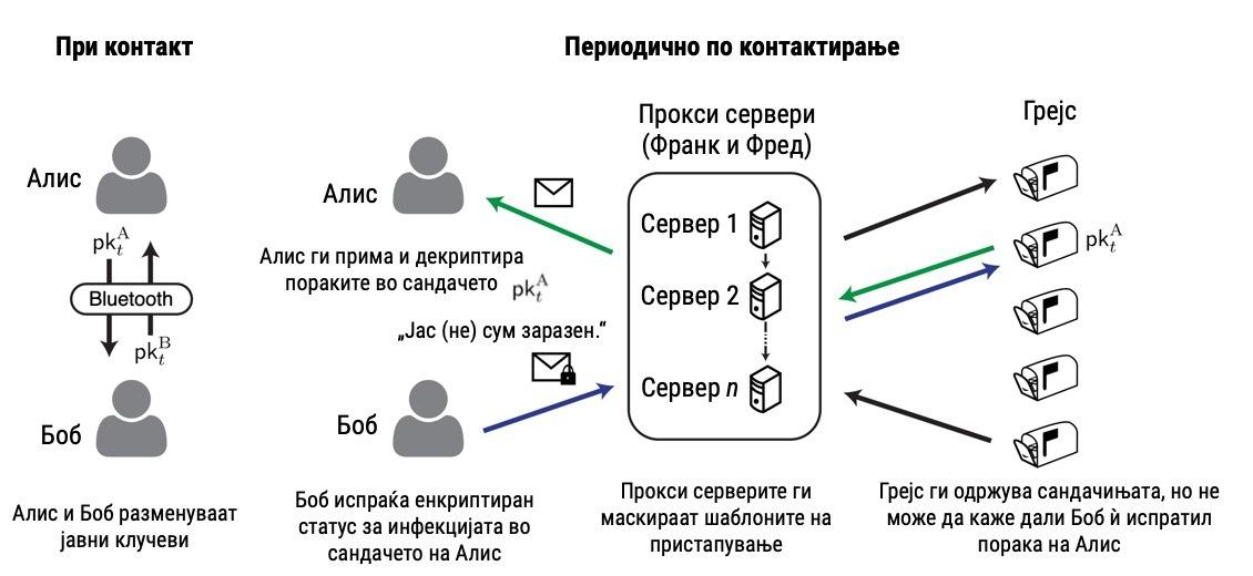 Слика 1. Користење на блутут-технологија за следење на блиските контакти (преземено и адаптирано од Cho et al., 2020).