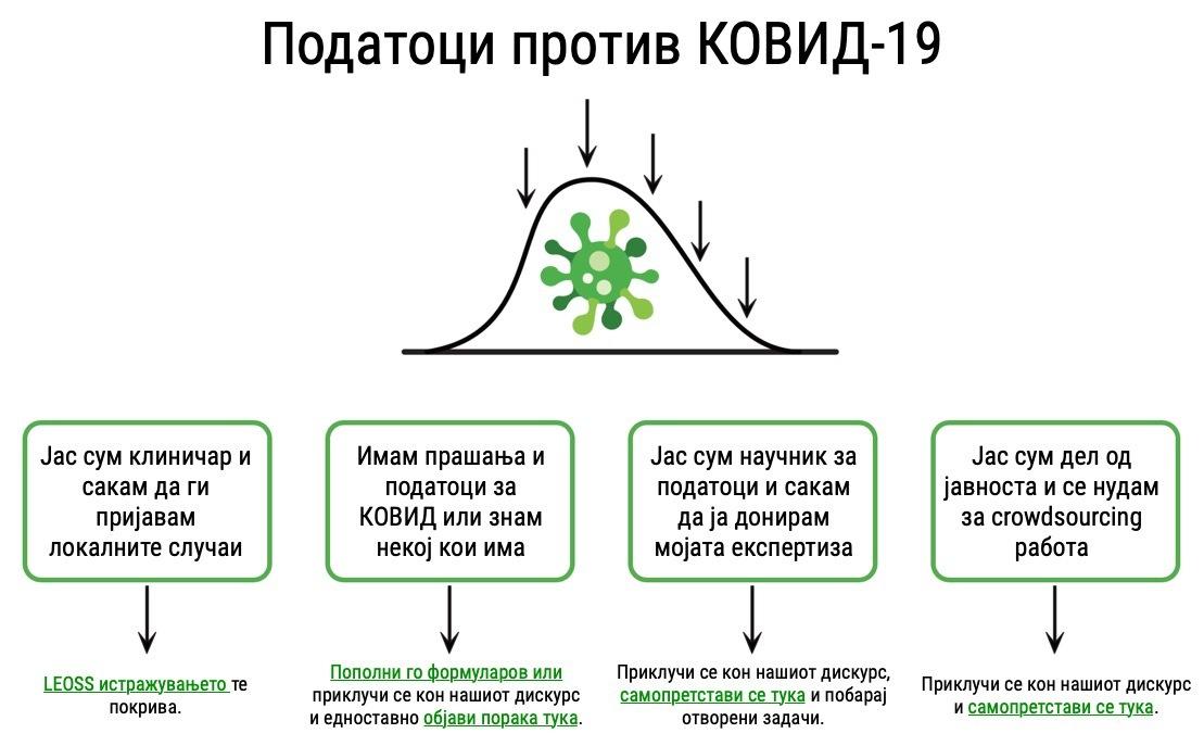 Слика 2. Платформа за донирање експертиза од страна на професионалци во различни области (преземено и адаптирано од почетната страна на Data Against Cоvid-19).