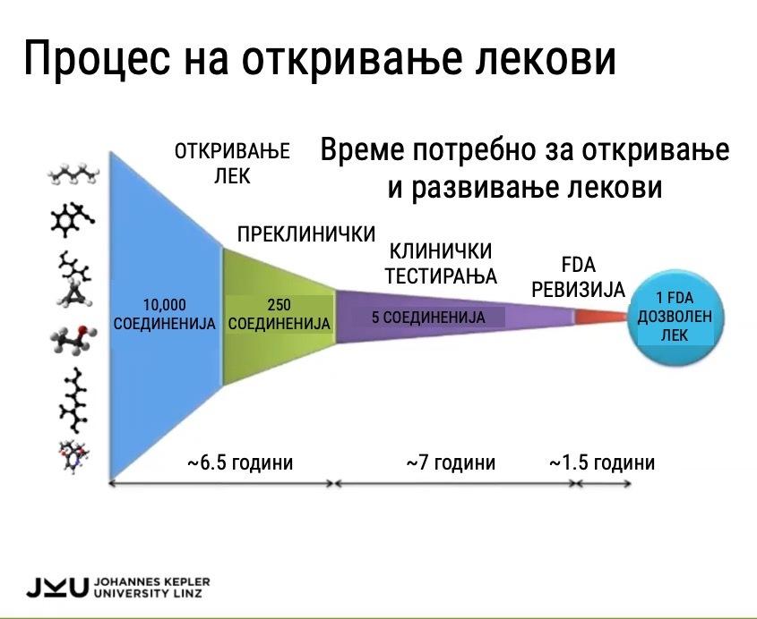 Слика 3. Процес на откривање, тестирање, ревидирање и добивање дозвола за употреба на лековите (преземено и адаптирано од слајдовите на Гунтер Кламбауер).