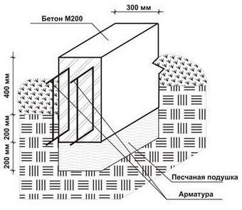 Монолитті бетон активация цементных растворов