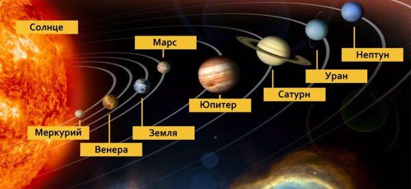Самая близкая к Солнцу планета и влияние звезды на Меркурий