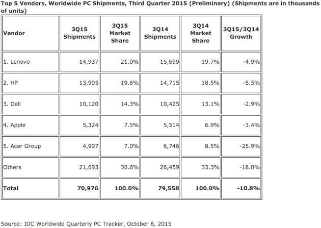 IDC's PC market share estimate for Q3 2015