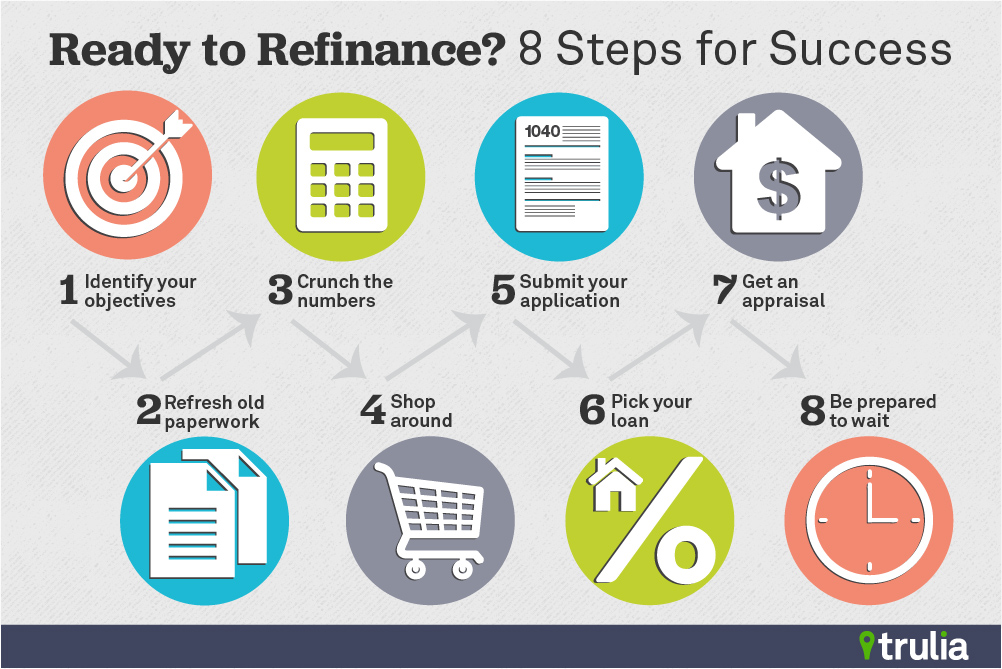 Successful Refinance Refi tips